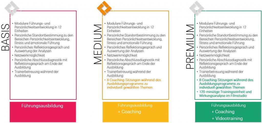 Führungsakademie_Preismodell